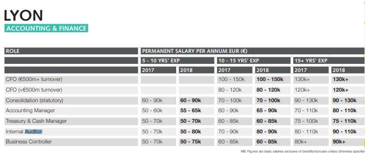 Francia Auditoría salario