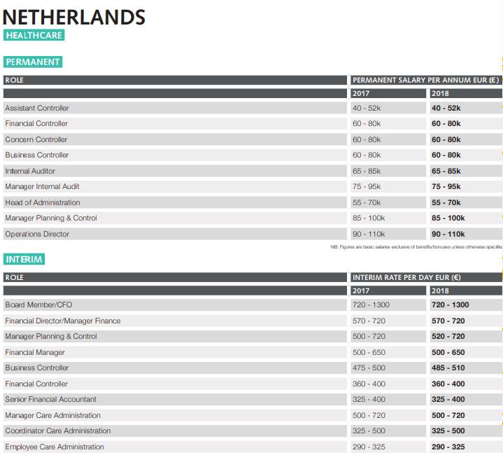 Holanda Auditoría salarios