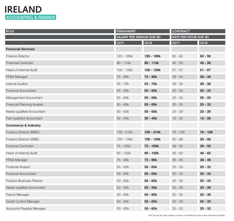 Irlanda salario auditor