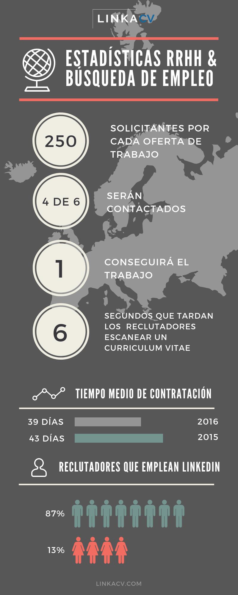 estadísticas currículum vitae 2018